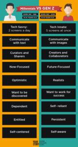 Gen Z Characteristics Infographic ? Image Result for Generation Z Vs